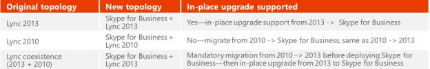 Skype4b Upgrade Paths