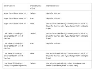 Default Client Experience