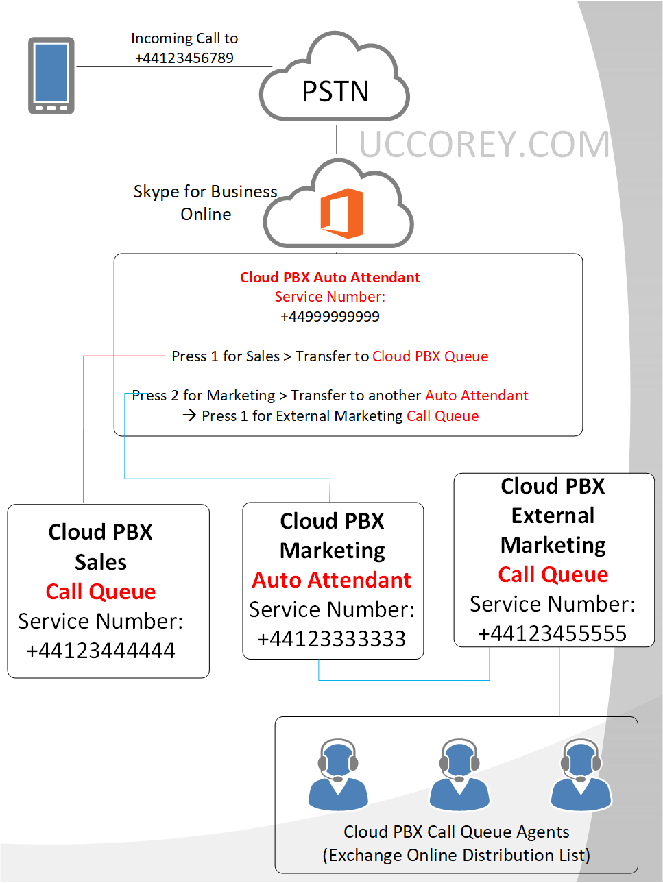 Combining Call Queues And Auto Attendants Skype4business Uc